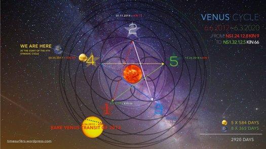Venus2012-2020