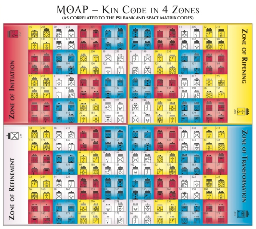 MOAP-4Zones