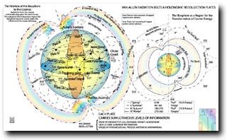 biosphere to cosmos