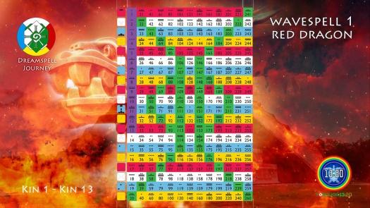 tzolkin-red-dragon-wavespell-1
