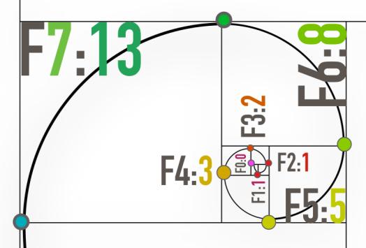 Fibonacci 13-7