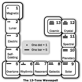 13-tones-wavespell
