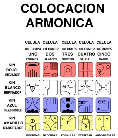 colocacion-armonica