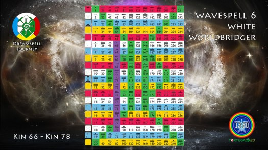 13:20 Tzolkin - Wavespell 6 / Onda Encantada 6