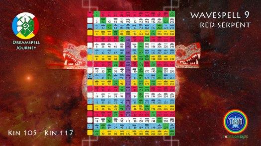 13:20 Tzolkin - Wavespell 9 / Onda Encantada 9