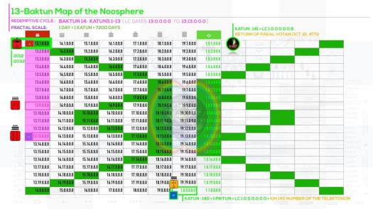 7-Baktun-Map-Noosphere
