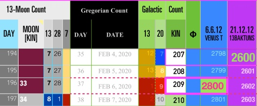 Venus-Timeline-2800-days-K209